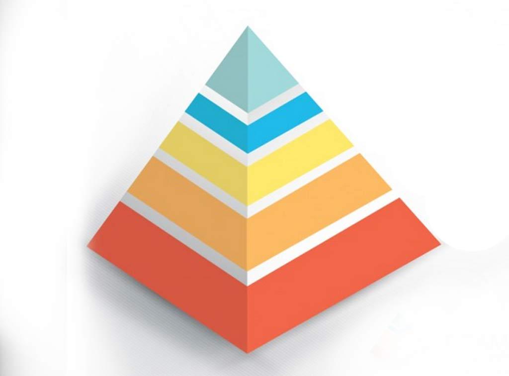 竞争力金字塔